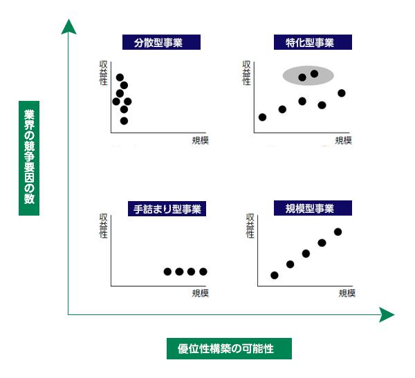 商品戦略のプロセス解説step1:「業界・競合調査」
